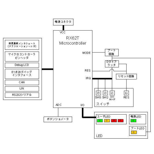 Renesas Starter Kit for RX62T(E1エミュレータ付き)【R0K5562T0S000BE】